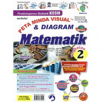 Pembelajaran Holistik KSSM melalui Peta Minda Visual & Komik Matematik Tingkatan 2